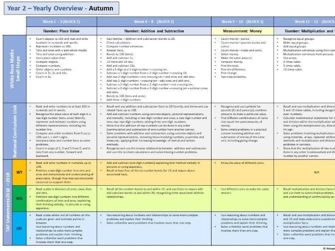 Year 2 - White Rose - Small steps, TAF (Teaching assessment framework), National curriculum links