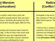 Structural Theories (Functionalism, Marxism, Feminism)