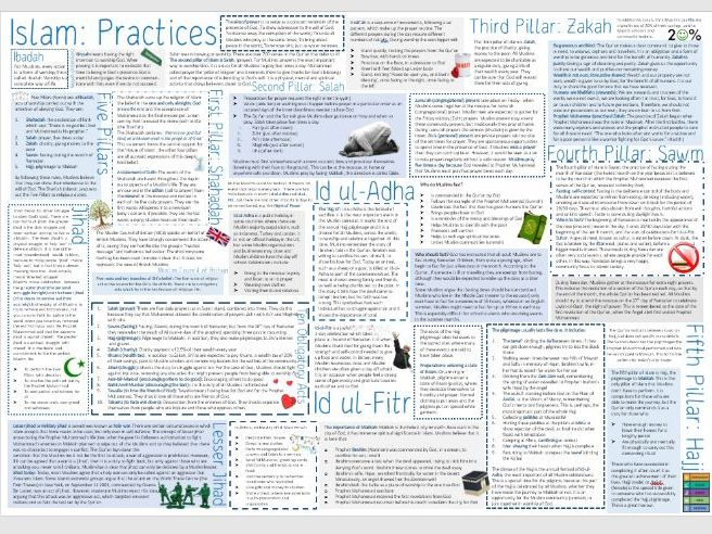 AQA Islam: Practices Learning Mat / Revision Sheet
