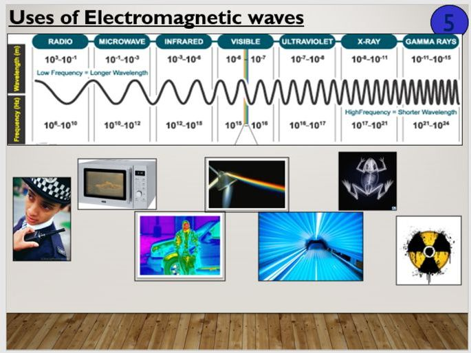 KS3 Electromagnetic Spectrum