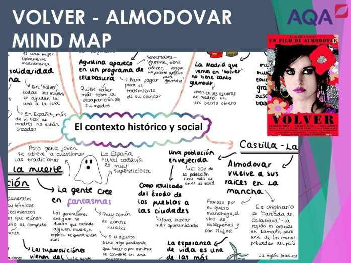 Volver 'El contexto historico y social' Mind Map for A LEVEL SPANISH