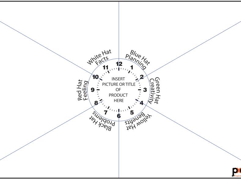 Edward De Bono's Six Thinking Hats Revision Clock - Product Analysis Tool