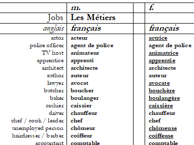 French vocabulary list (JOBS) with vocab test sheets both ways.