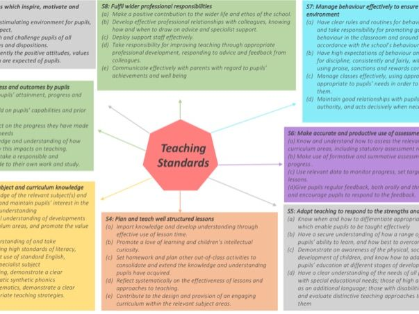 Teaching Standards Spider Diagram
