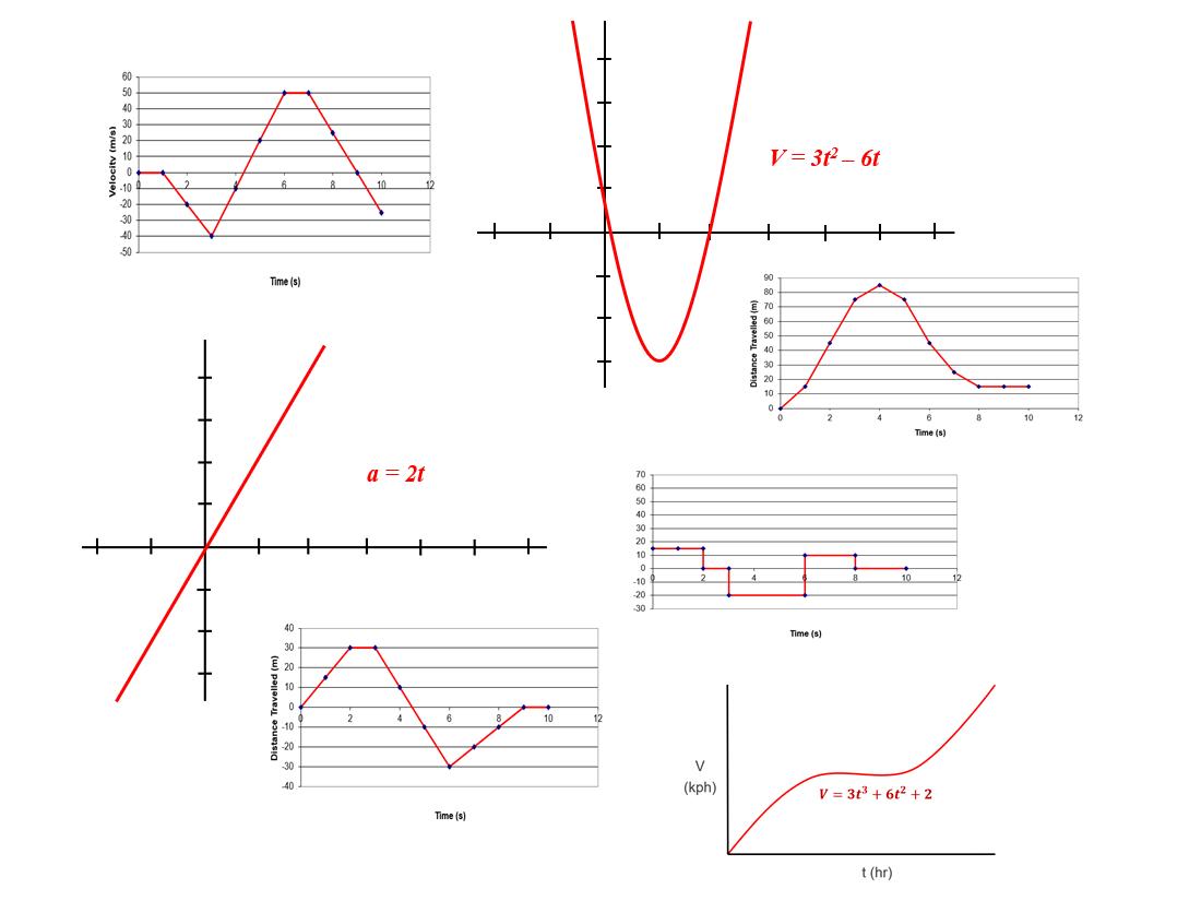 Motion Graphs Worksheet Bundle for Self-Directed Learning
