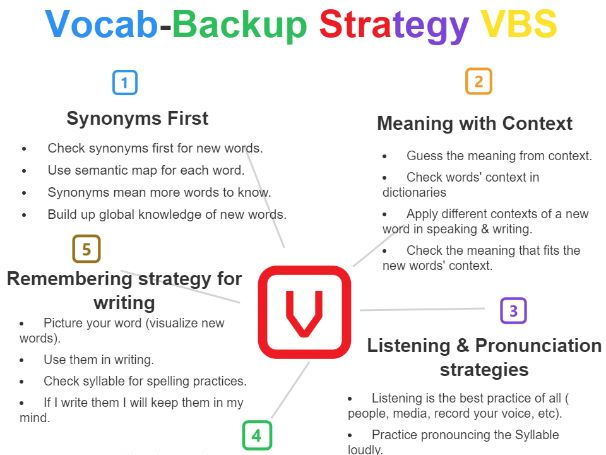 Back to School / Vocabulary Learning Strategy