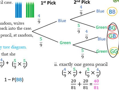 Probability Tree Diagram (Replacement)