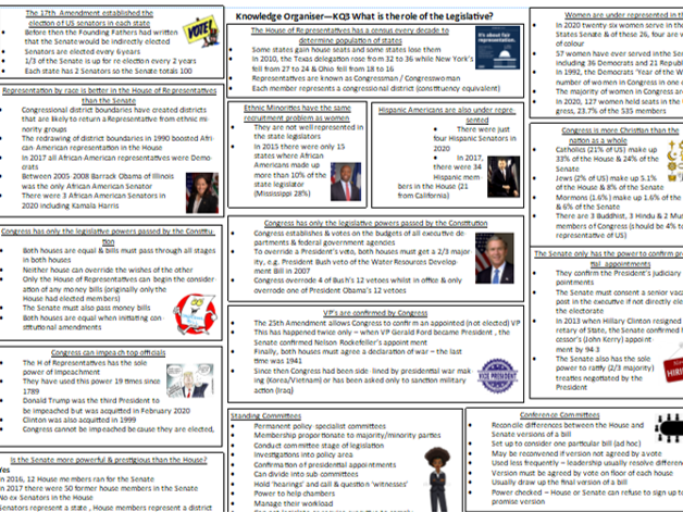 A Level Politics (USA) Knowledge Organiser: The Legislative