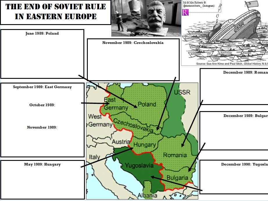 Edexcel GCSE History - Superpower relations & the Cold War - Topic 3.3 - The end of Soviet rule EE