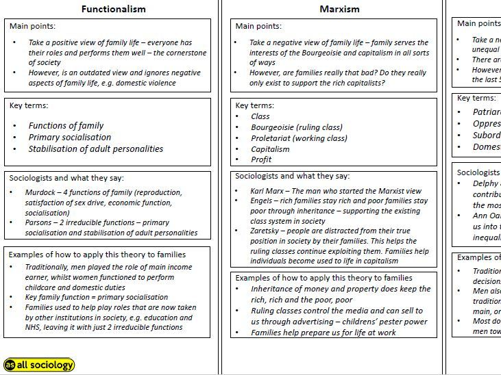 GCSE Sociology (Eduqas) - Family: Theory overview