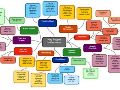 Mindmaps: Key Figures in Nazi Germany
