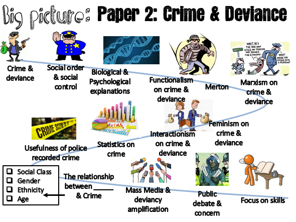 AQA Crime and Deviance- Interactionist Perspective (8/17)