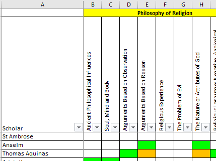 Scholar and Philosopher List by topic for OCR A level Religious Studies
