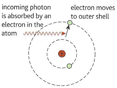 AQA AS Physics - Ionisation and Excitation Diagram Worksheet