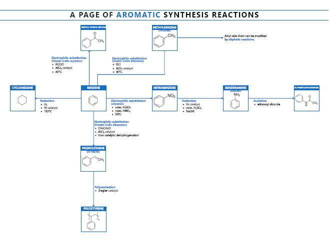 Aliphatic organic synthesis for OCR A 2015 onwards complete lesson