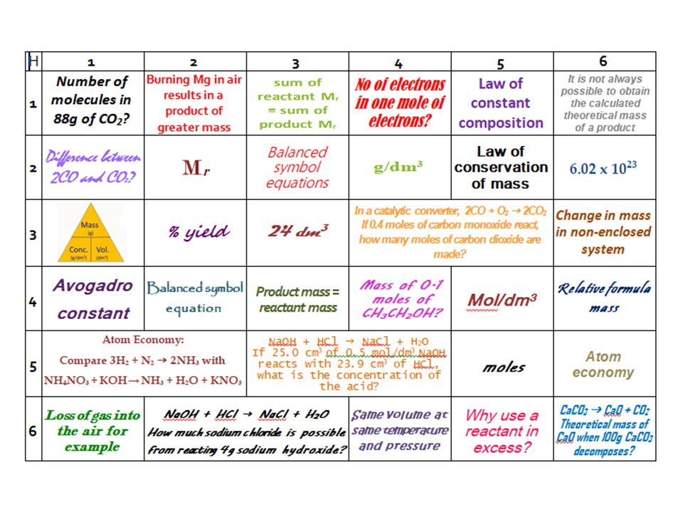 AQA GCSE Chemistry (9-1) Learning Grids Collection