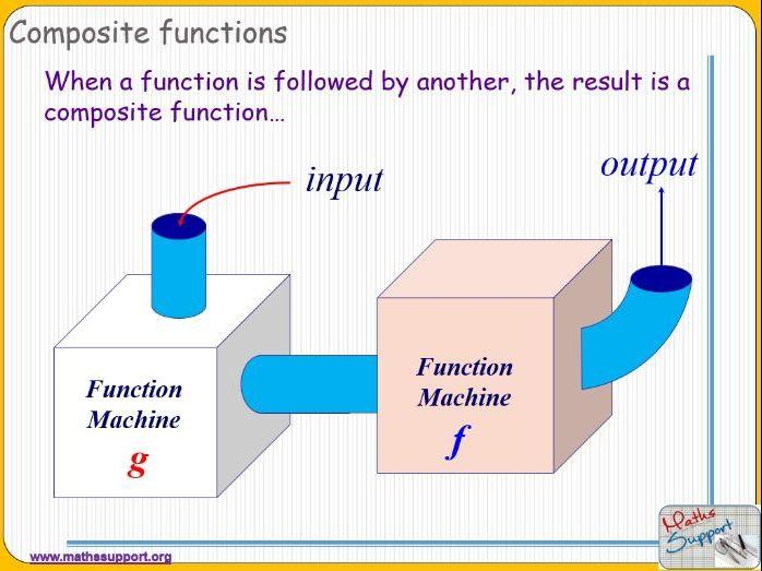 Composite Functions: Algebra