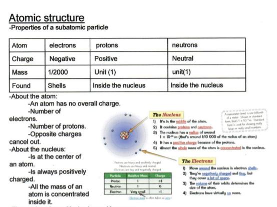 GCSE CHEMISTRY PAPER 1 REVISION BOOKLET