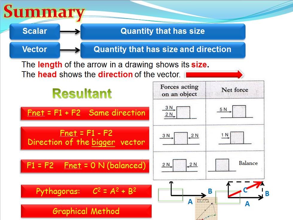 Resultant forces (Physics)