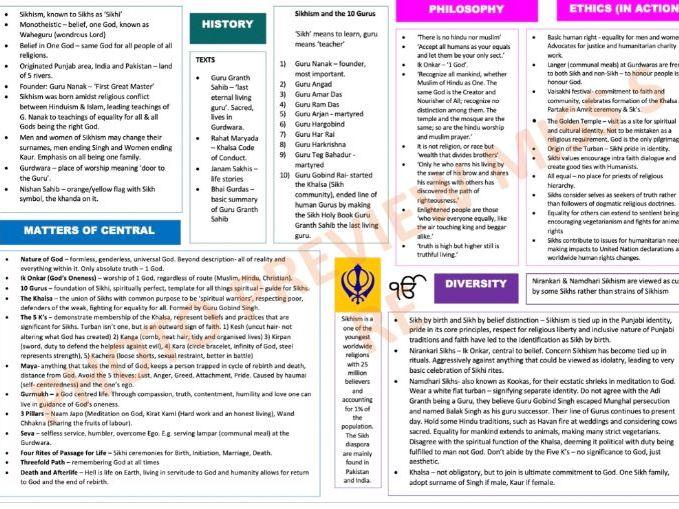 Sikhism Knowledge Organiser