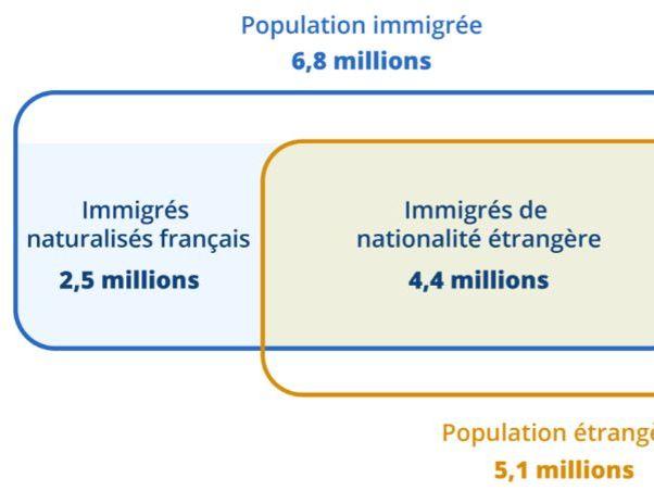 PPT on Immigration, Integration & Racisme