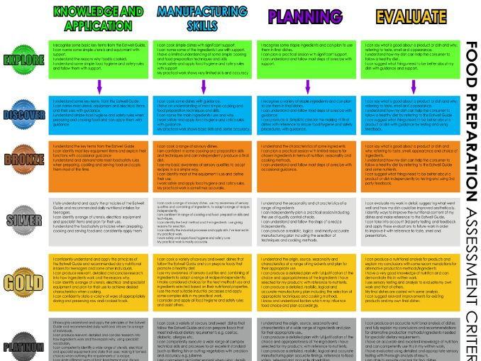 NEW KS3 Food & Nutrition Assessment Criteria