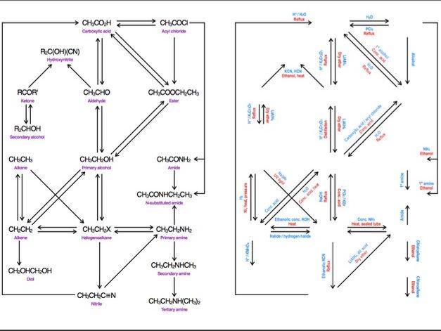 A-Level Organic Chemistry