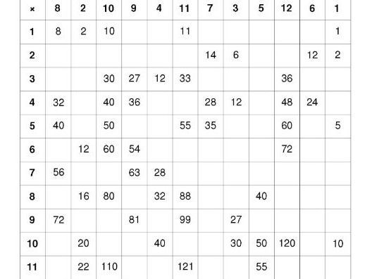 Year 5 Autumn Term Numeracy Mathematics Planning & Times Table Worksheets
