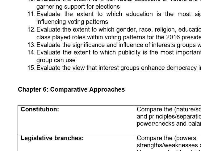Politics A-Level (Edexcel) Essay Questions