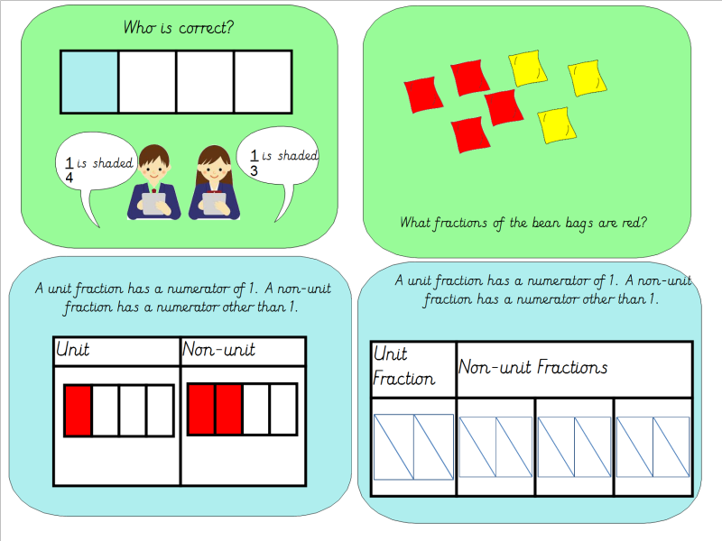 Year 3 Unit and Non-Unit Fractions Lesson Pack by MissJG133 ...