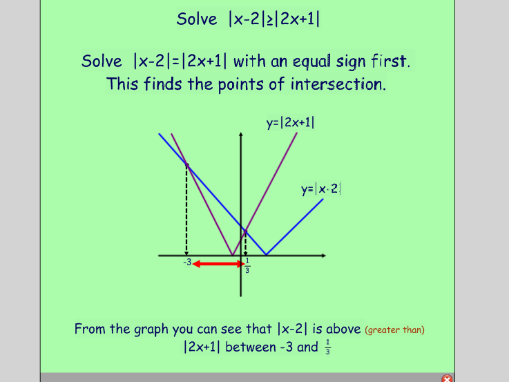 Modulus Function