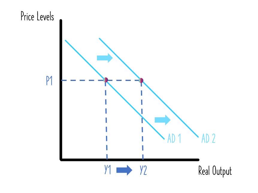 Aggregate Demand - Learning Economics Diagrams