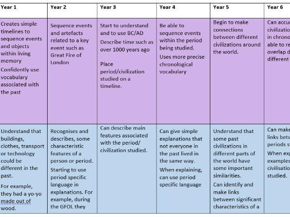 Primary history progression of skills