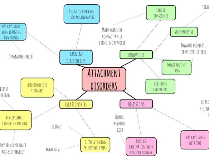 Attachment Disorder spider diagram