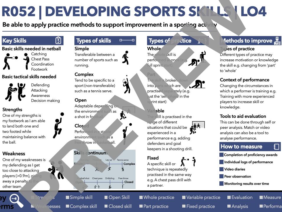 R052   LO4   OCR Cambridge national sports studies   Knowledge organiser   Free Image Version