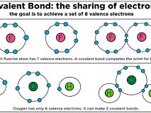 OCR A level Chemistry Covalent bonding bundle