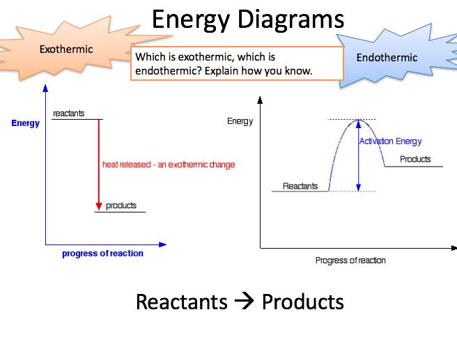 AQA Energy Changes ECHG Bundle