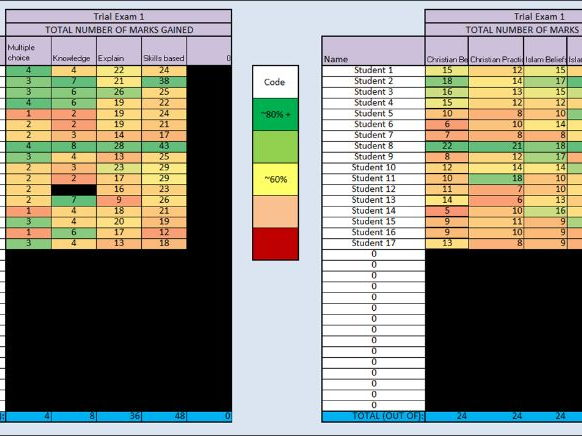 Religious Studies (RE) GCSE Tracking Assessment/Trial Examinations
