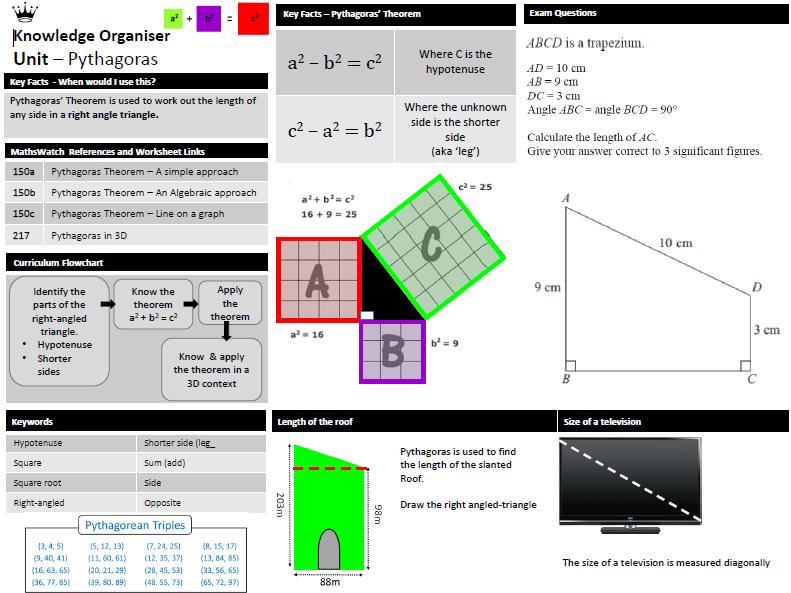 Pythagoras - Knowledge Organiser