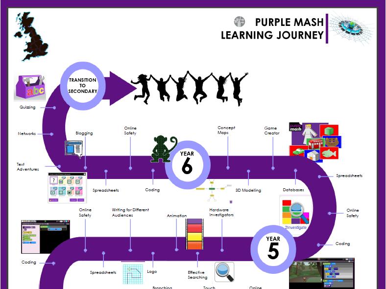 Purple Mash Computing Learning Journey