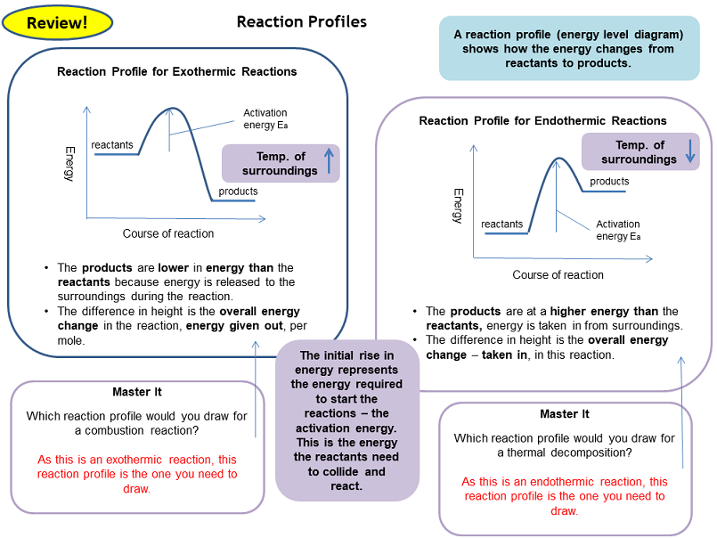 Teacher/Student Revision Pack - Chemistry Topics 1-5 Revision Card Activities for New AQA Chemistry GCSE
