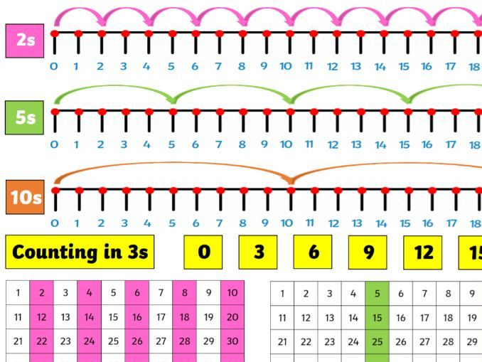 Count in 2s, 5s, 10s and 3s Desk Mat & Activity Sheet
