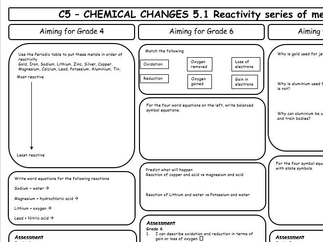 Lknowles78s shop teaching resources tes aqa gcse 9 1 chemistry c5 revision sheets differentiated urtaz Images