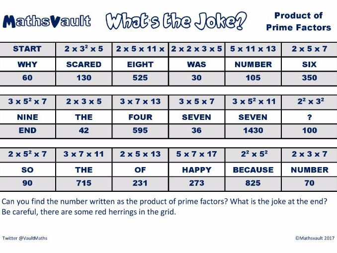Product of prime factors Whats the joke worksheet.