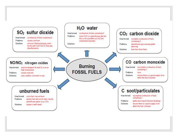 AQA GCSE Chemistry - C13 - Atmospheric Pollutants