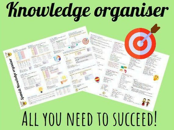 Spanish GCSE writing mat. Knowledge organiser to suceed in the new GCSE