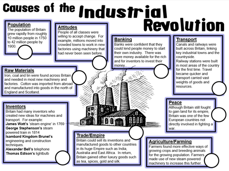 KS3 The Industrial Revolution: The causes of the Industrial Revolution