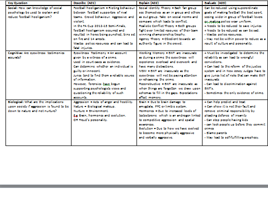 A Level Edexcel Psychology Key Question Summary Table