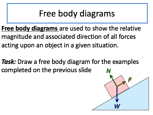 Forces, work done and elasticity Skeleton PP for AQA Combined Science (Physics topic 5)