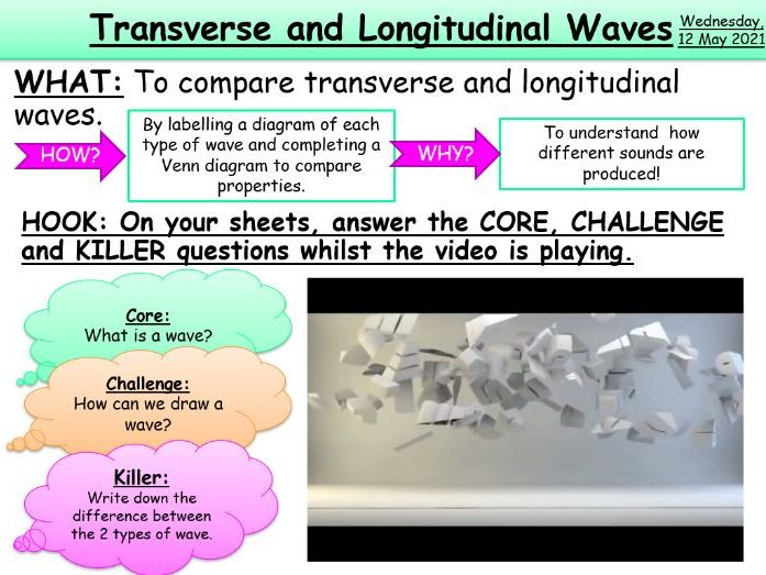 Transverse and Longitudinal Waves KS3/KS4 AQA Physics